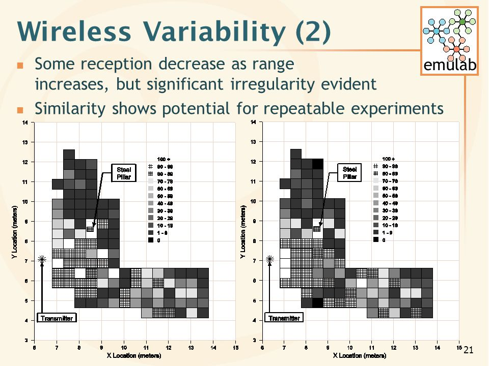 emulab 21 Wireless Variability (2) Some reception decrease as range increases, but significant irregularity evident Similarity shows potential for repeatable experiments