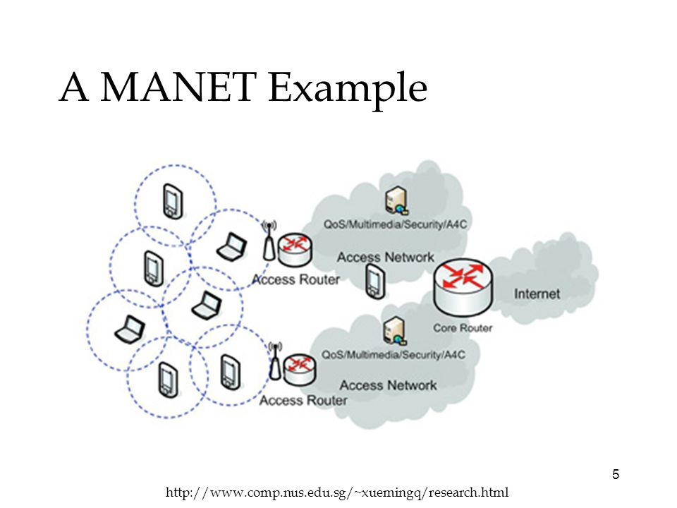 5 A MANET Example http://www.comp.nus.edu.sg/~xuemingq/research.html