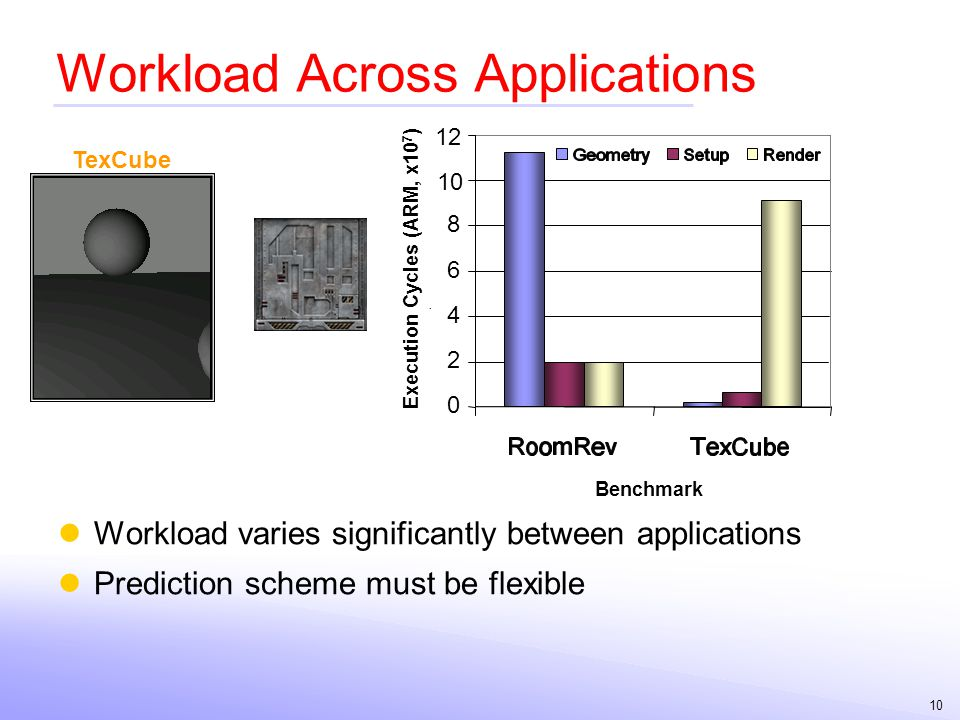 10 Workload Across Applications Workload varies significantly between applications Prediction scheme must be flexible RoomRev TexCube 0 2 4 6 8 10 12