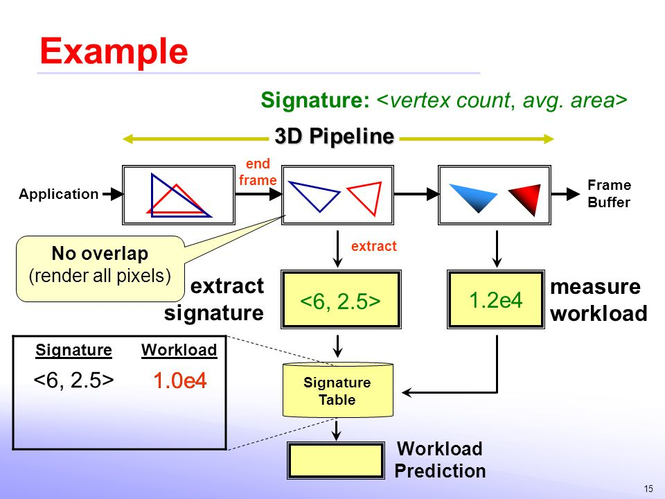 15 Example Signature Table Application Frame Buffer Workload Prediction SignatureWorkload 1.2e4 extract signature measure workload 1.0e4 end frame ext