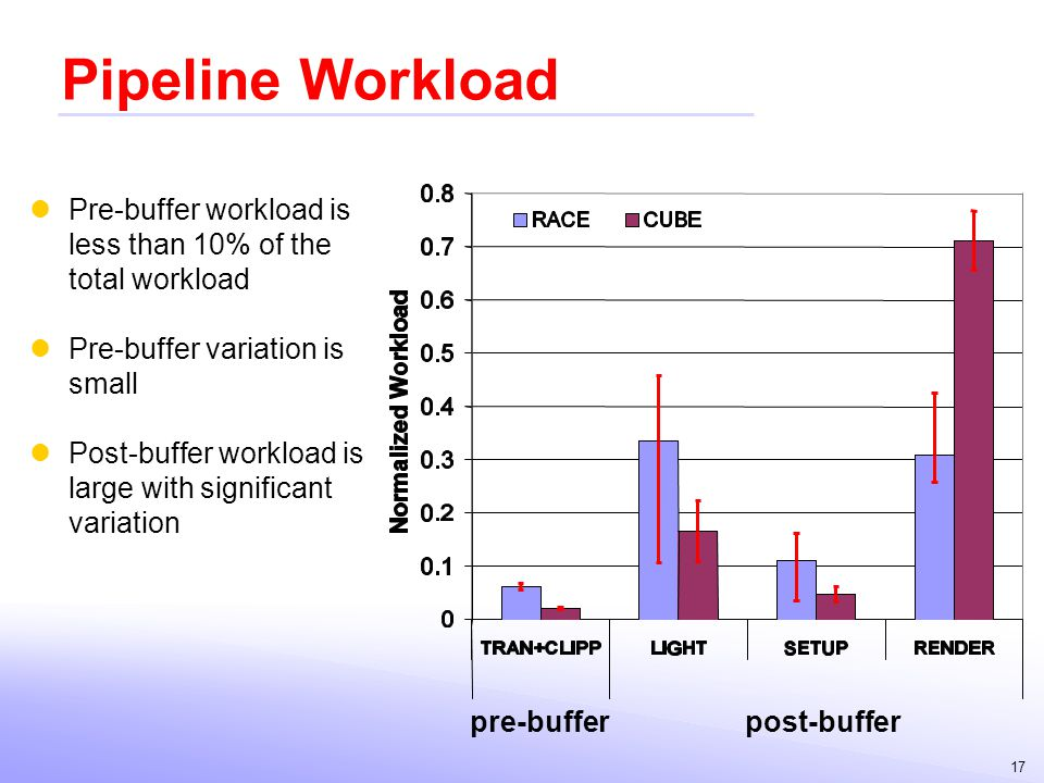17 Pipeline Workload Pre-buffer workload is less than 10% of the total workload Pre-buffer variation is small Post-buffer workload is large with signi