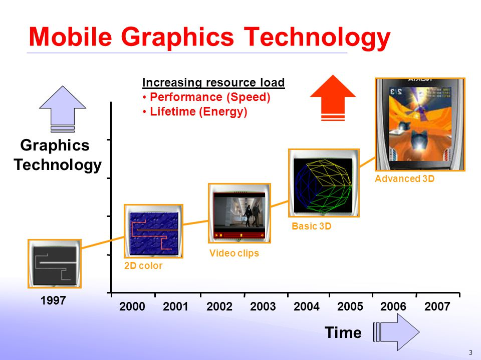 3 Mobile Graphics Technology 20002001200220032004200520062007 Basic 3D Graphics Technology Video clips Advanced 3D 1997 2D color Time Increasing resou