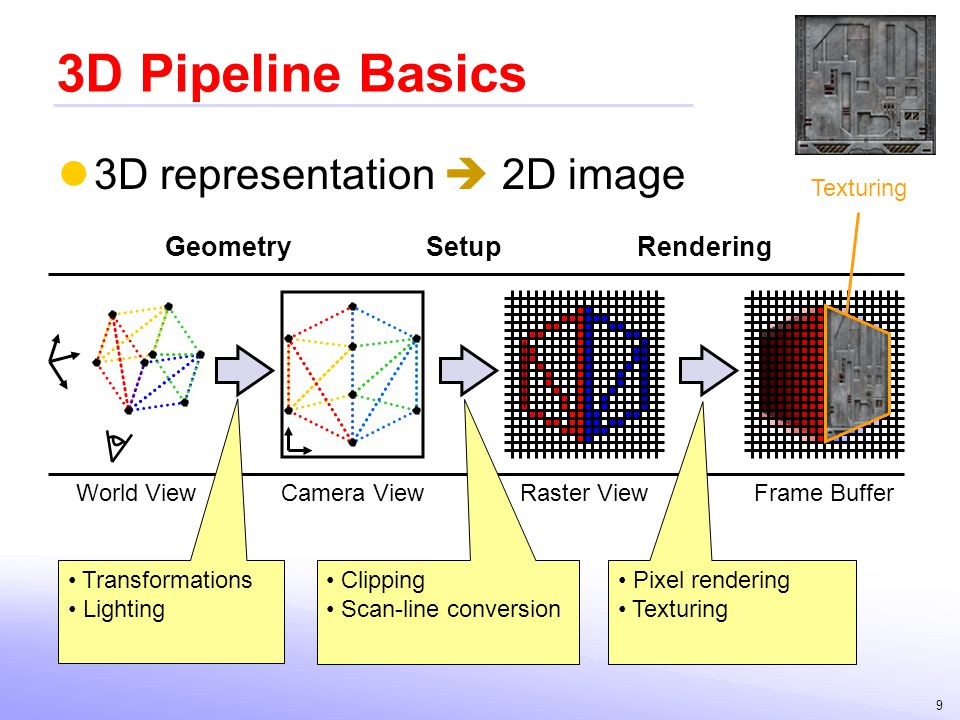 9 3D Pipeline Basics 3D representation 2D image World ViewCamera ViewRaster ViewFrame Buffer GeometrySetupRendering Transformations Lighting Clipping