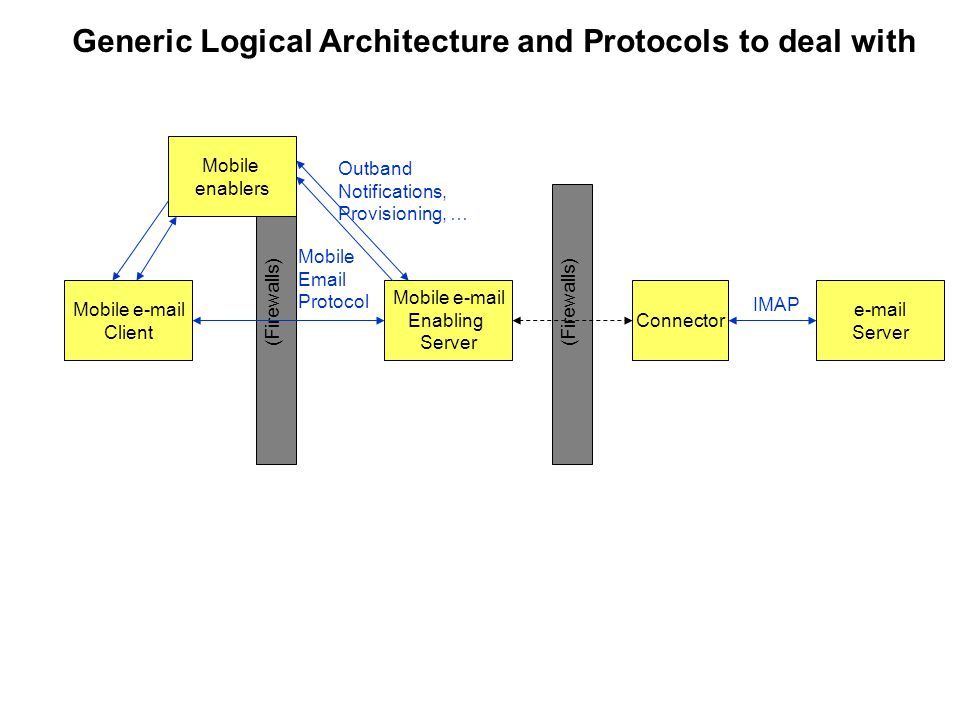 Generic Logical Architecture and Protocols to deal with Mobile e-mail Client Mobile e-mail Enabling Server e-mail Server (Firewalls) Mobile enablers IMAP Mobile Email Protocol Outband Notifications, Provisioning, … Connector (Firewalls)