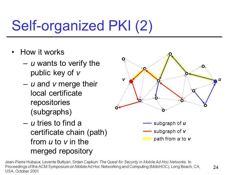 24 Self-organized PKI (2) How it works –u wants to verify the public key of v –u and v merge their local certificate repositories (subgraphs) –u tries to find a certificate chain (path) from u to v in the merged repository subgraph of u subgraph of v path from u to v vu Jean-Pierre Hubaux, Levente Buttyan, Srdan Capkun: The Quest for Security in Mobile Ad Hoc Networks.