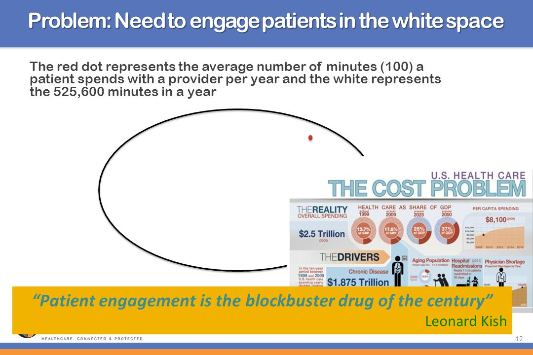 12 The red dot represents the average number of minutes (100) a patient spends with a provider per year and the white represents the 525,600 minutes i