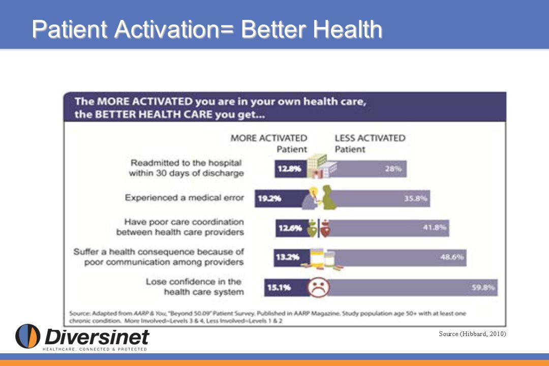Patient Activation= Better Health
