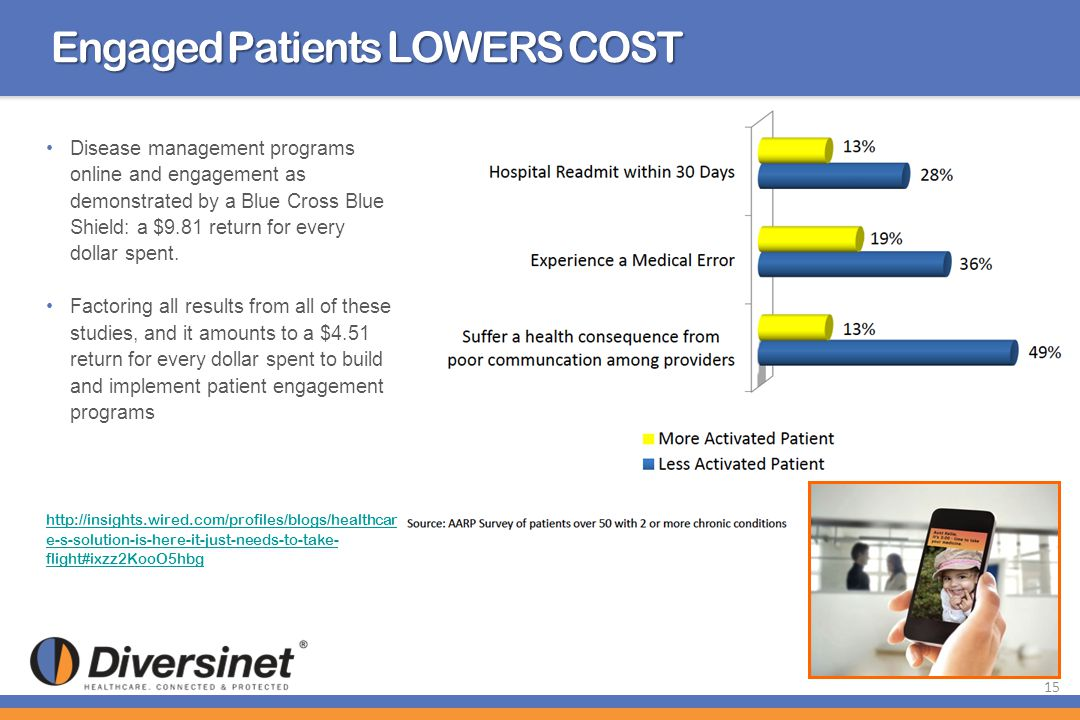 Engaged Patients LOWERS COST Disease management programs online and engagement as demonstrated by a Blue Cross Blue Shield: a $9.81 return for every d