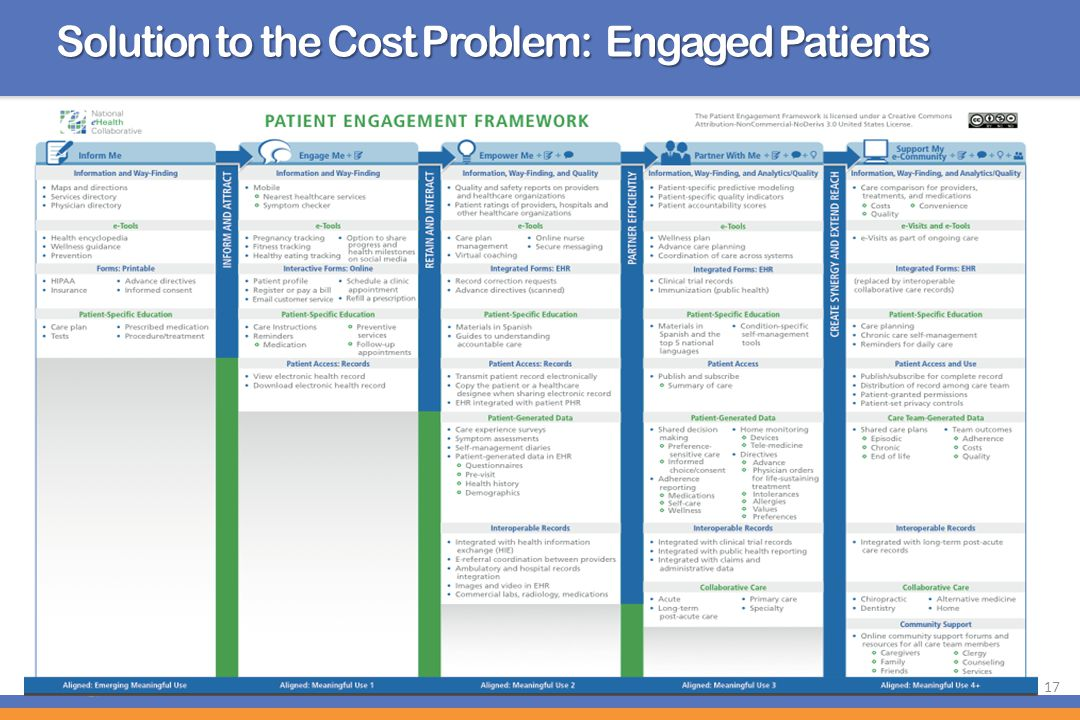 17 Solution to the Cost Problem: Engaged Patients