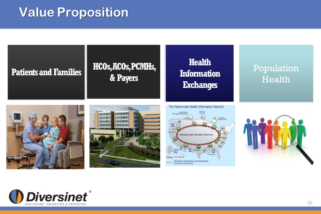 Value Proposition Patients and Families HCOs, ACOs, PCMHs, & Payers HCOs, ACOs, PCMHs, & Payers Health Information Exchanges Health Information Exchan