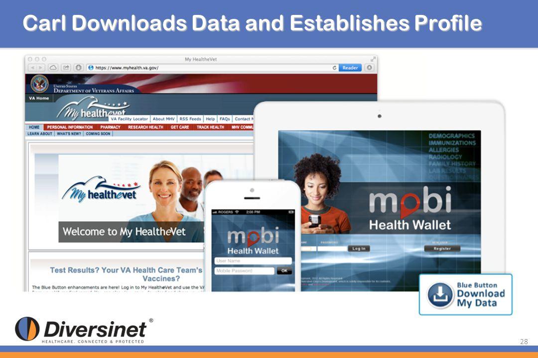 28 Carl Downloads Data and Establishes Profile