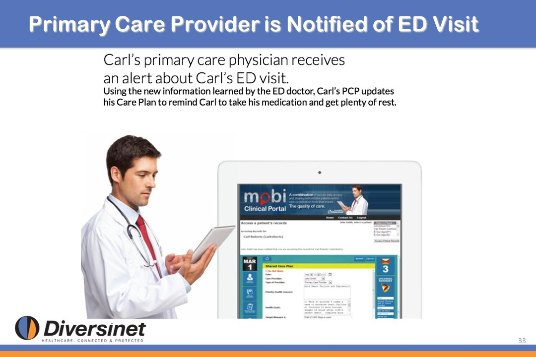 33 Primary Care Provider is Notified of ED Visit
