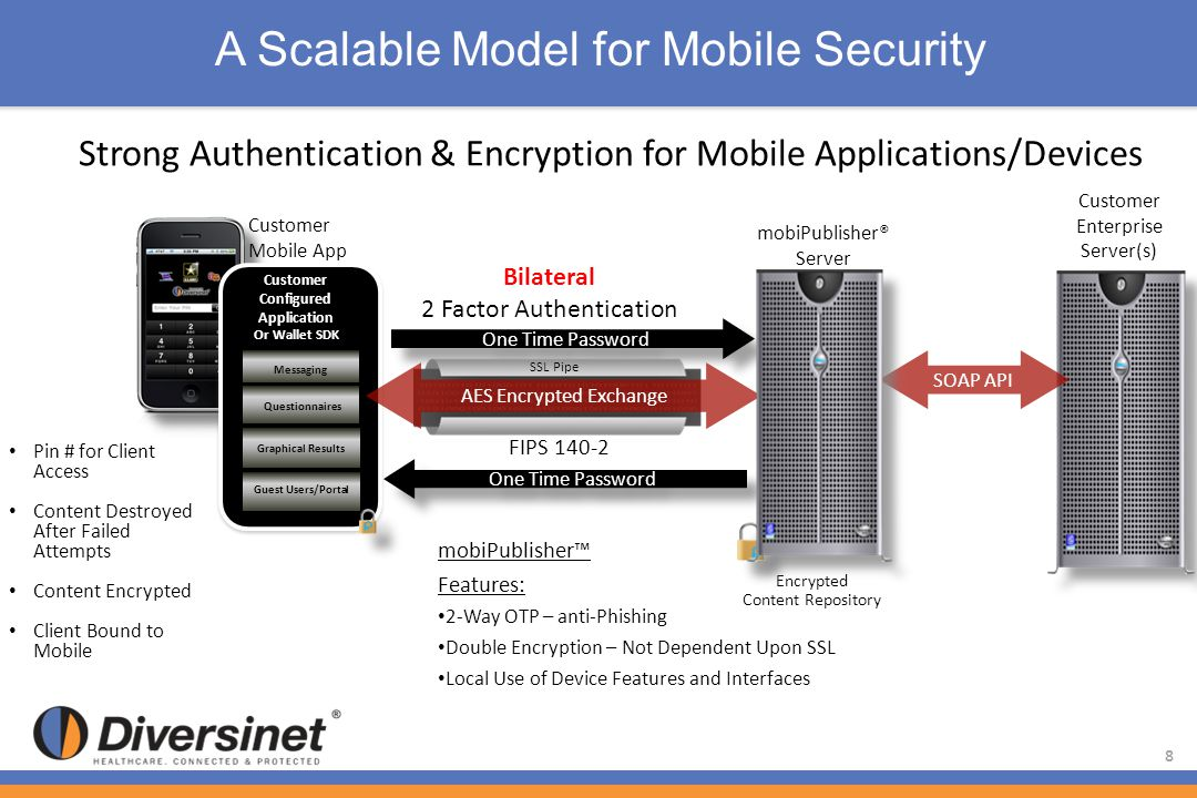 Pin # for Client Access Content Destroyed After Failed Attempts Content Encrypted Client Bound to Mobile Strong Authentication & Encryption for Mobile