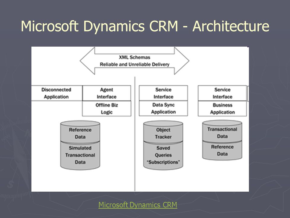 Microsoft Dynamics CRM - Architecture Microsoft Dynamics CRM