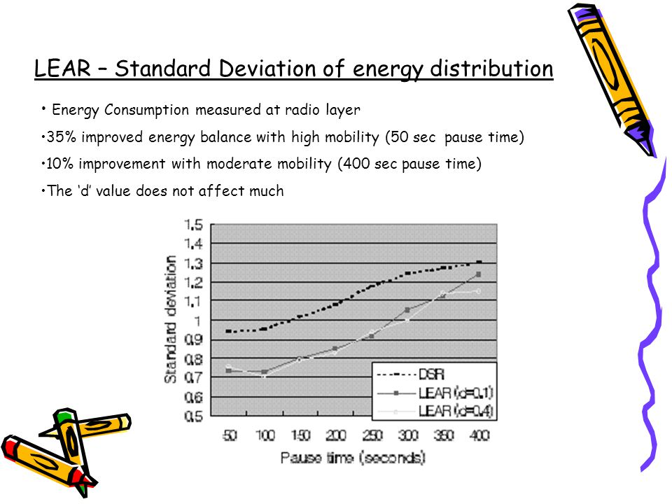 LEAR – Standard Deviation of energy distribution Energy Consumption measured at radio layer 35% improved energy balance with high mobility (50 sec pause time) 10% improvement with moderate mobility (400 sec pause time) The d value does not affect much