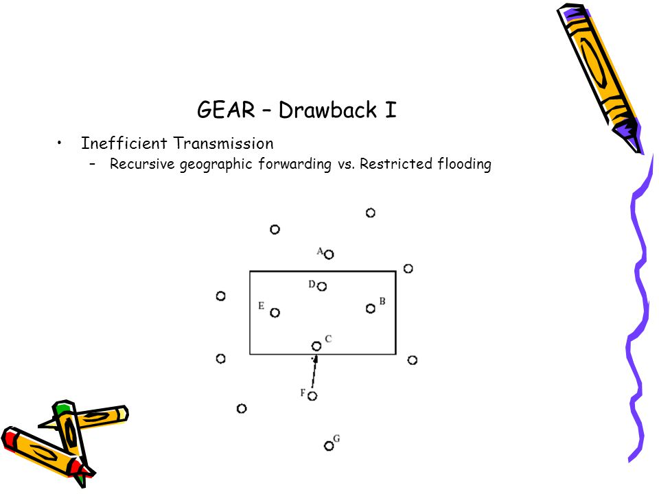 GEAR – Drawback I Inefficient Transmission –Recursive geographic forwarding vs. Restricted flooding