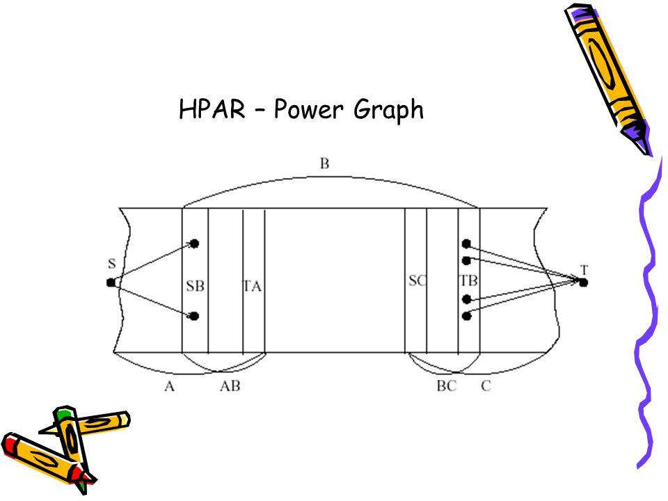 HPAR – Power Graph