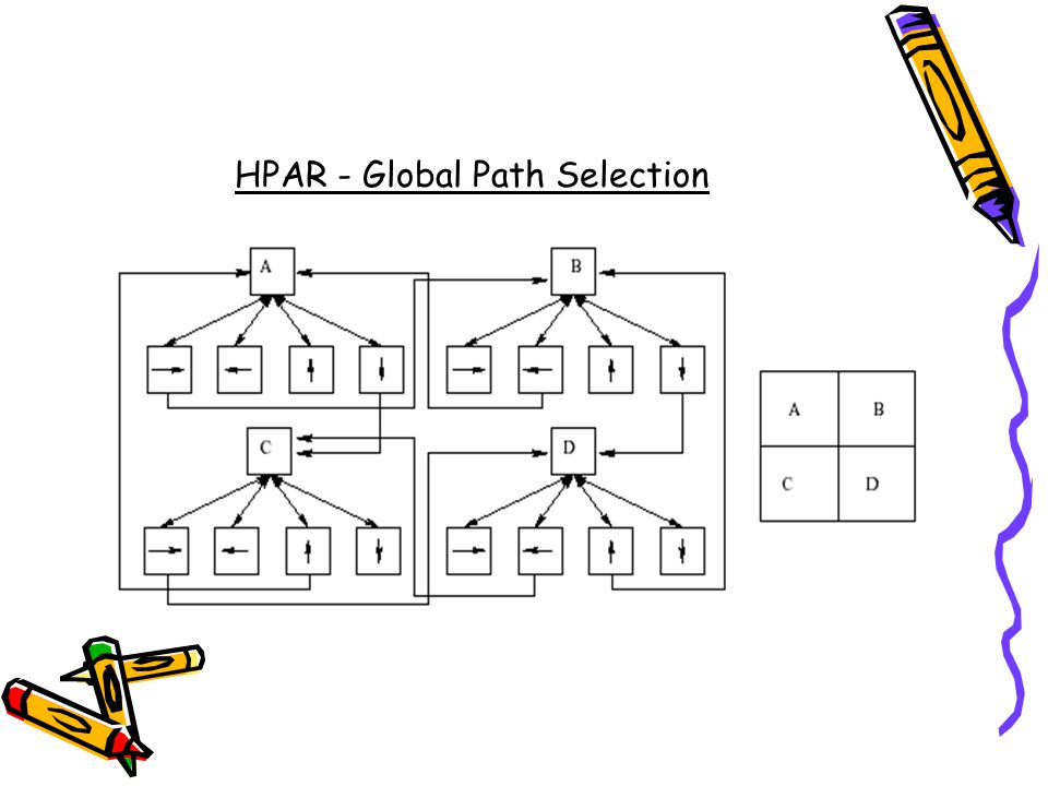 HPAR - Global Path Selection