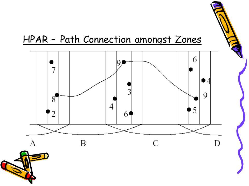 HPAR – Path Connection amongst Zones