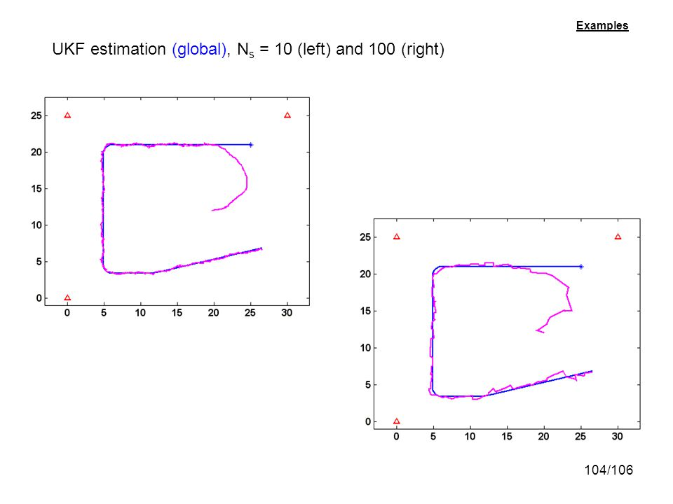 104/106 UKF estimation (global), N s = 10 (left) and 100 (right) Examples