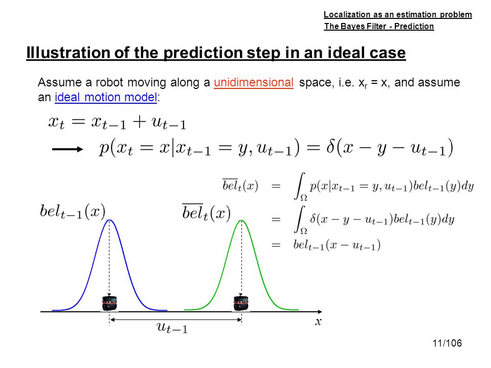 11/106 Illustration of the prediction step in an ideal case Localization as an estimation problem Assume a robot moving along a unidimensional space,
