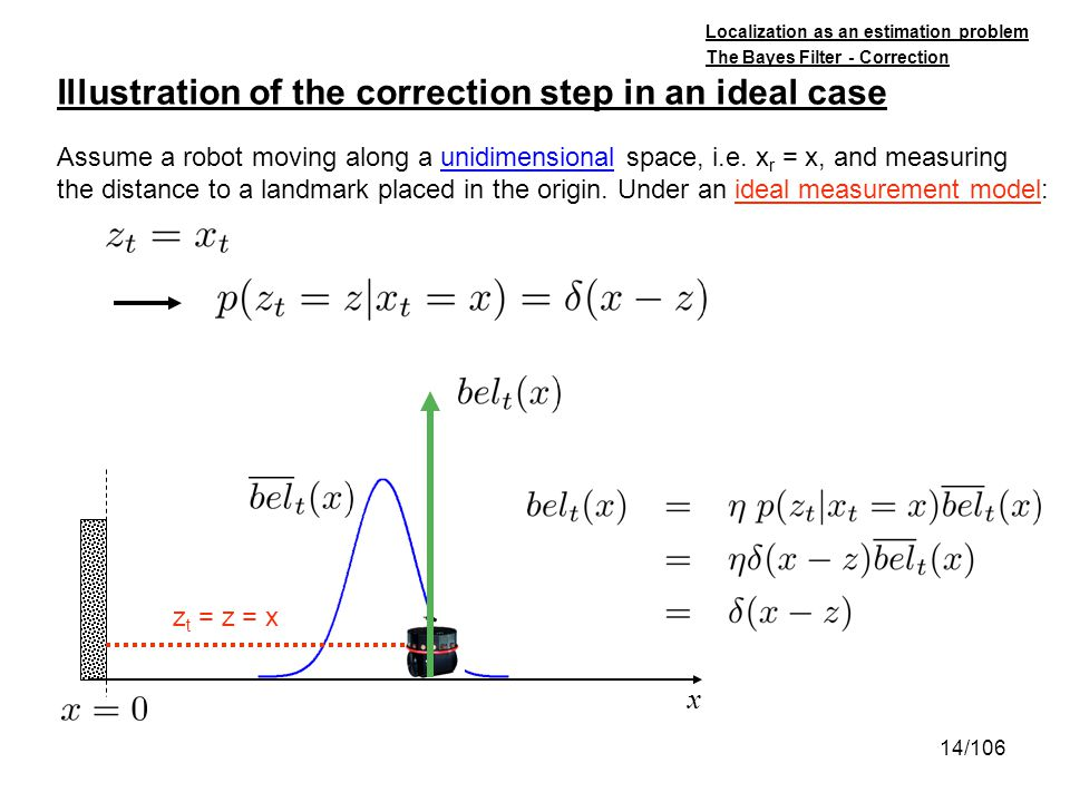 14/106 Illustration of the correction step in an ideal case Assume a robot moving along a unidimensional space, i.e. x r = x, and measuring the distan