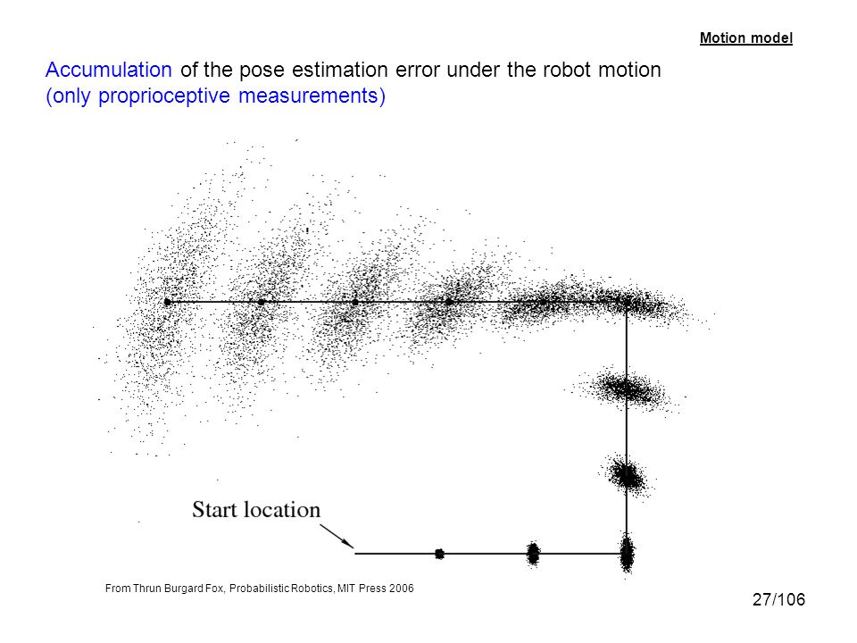 27/106 Accumulation of the pose estimation error under the robot motion (only proprioceptive measurements) Motion model From Thrun Burgard Fox, Probab