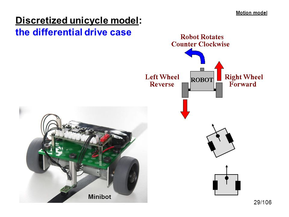 29/106 Discretized unicycle model: the differential drive case Motion model Minibot