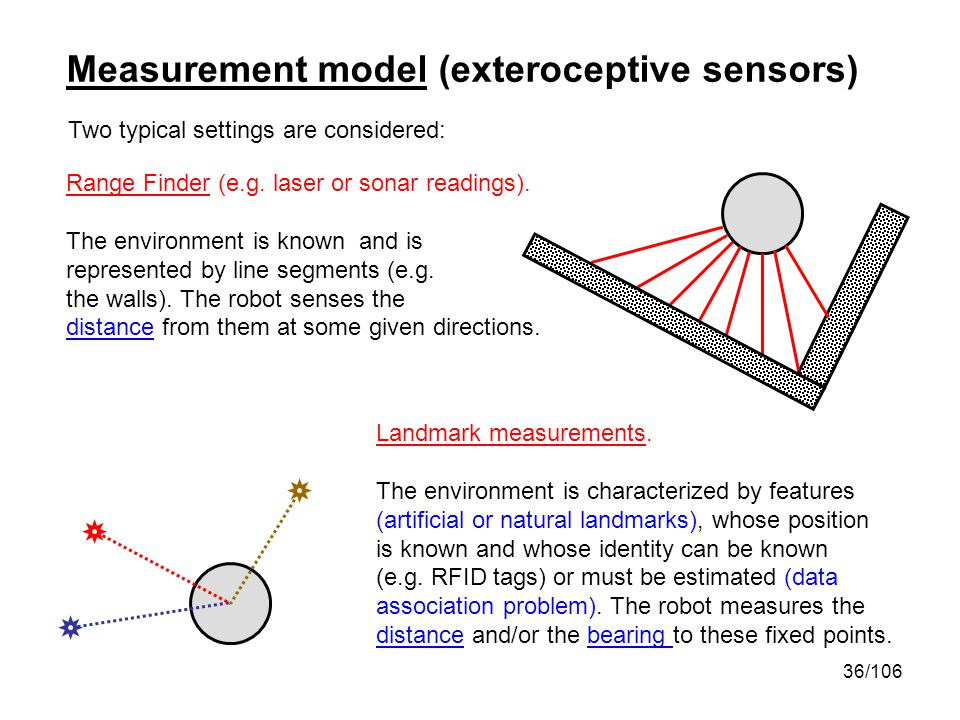 36/106 Two typical settings are considered: Range Finder (e.g. laser or sonar readings). The environment is known and is represented by line segments