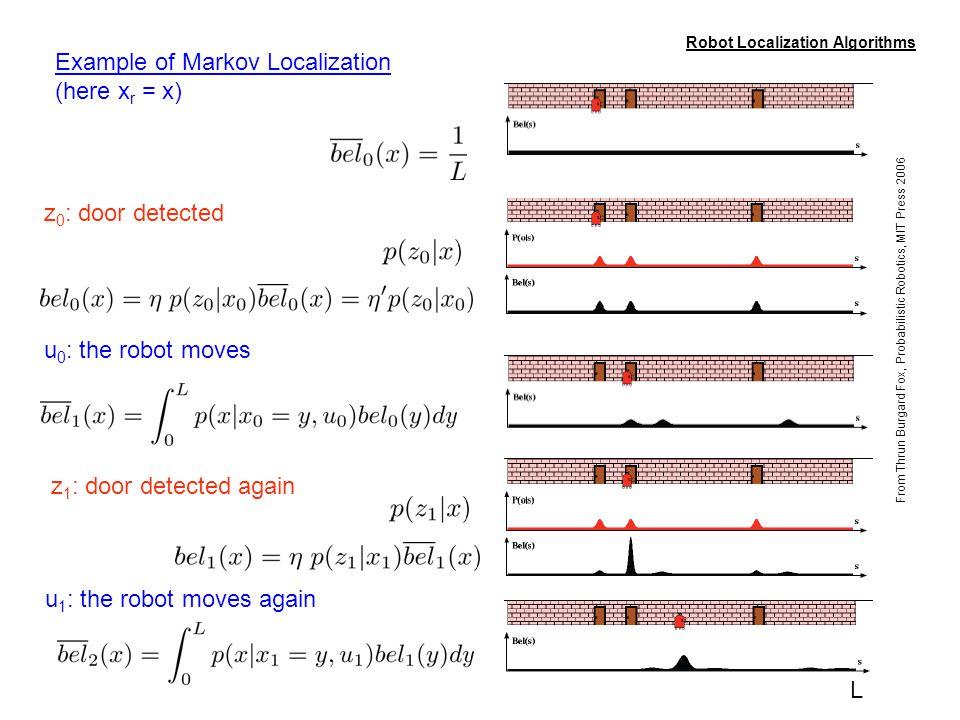 41/106 L Robot Localization Algorithms Example of Markov Localization (here x r = x) From Thrun Burgard Fox, Probabilistic Robotics, MIT Press 2006 z
