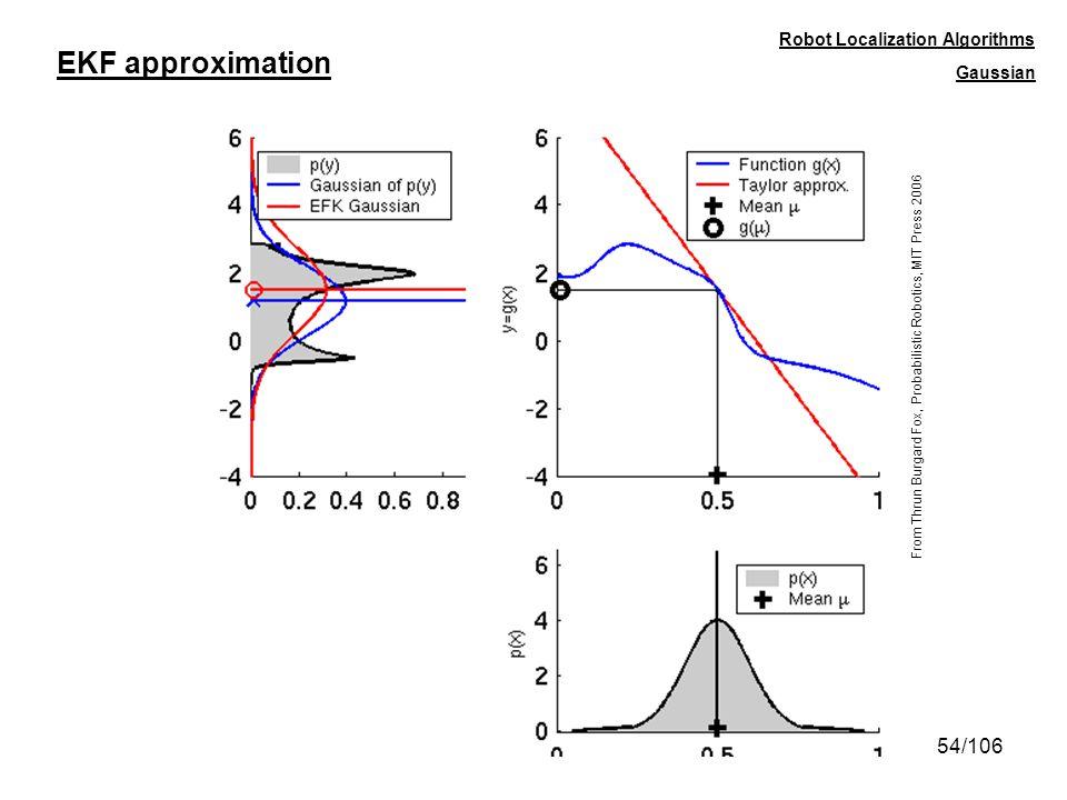 54/106 EKF approximation Robot Localization Algorithms From Thrun Burgard Fox, Probabilistic Robotics, MIT Press 2006 Gaussian
