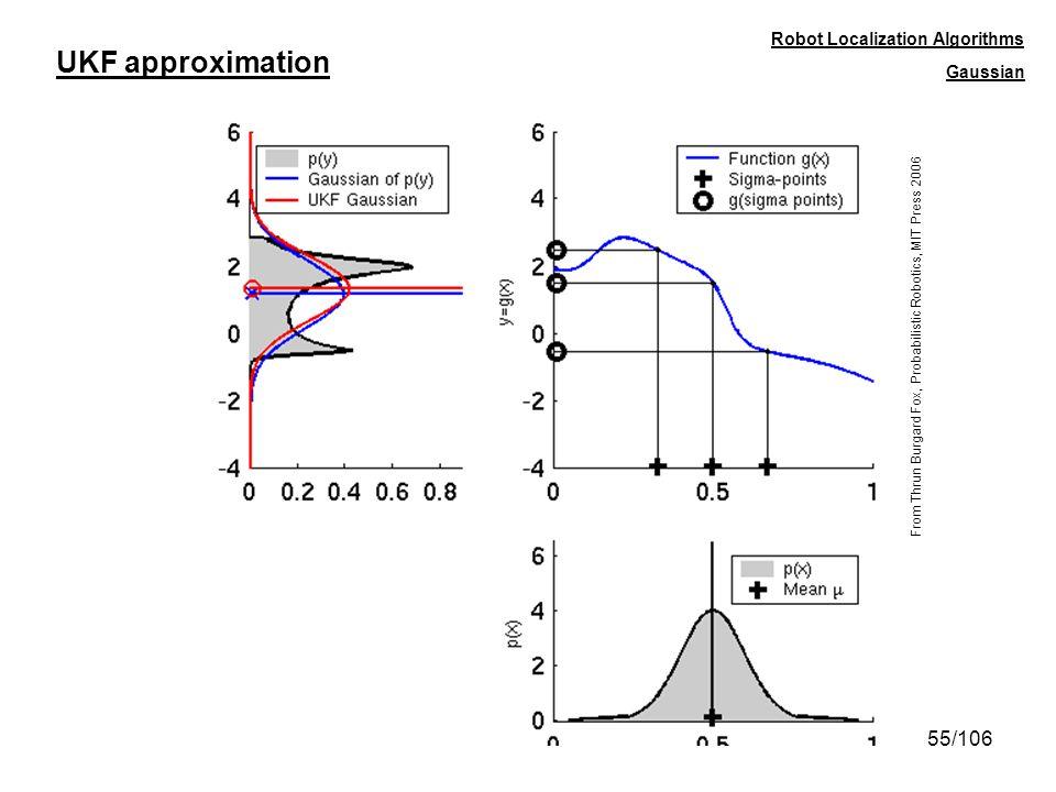 55/106 UKF approximation Robot Localization Algorithms Gaussian From Thrun Burgard Fox, Probabilistic Robotics, MIT Press 2006