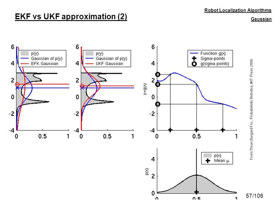 57/106 EKF vs UKF approximation (2) Robot Localization Algorithms From Thrun Burgard Fox, Probabilistic Robotics, MIT Press 2006 Gaussian