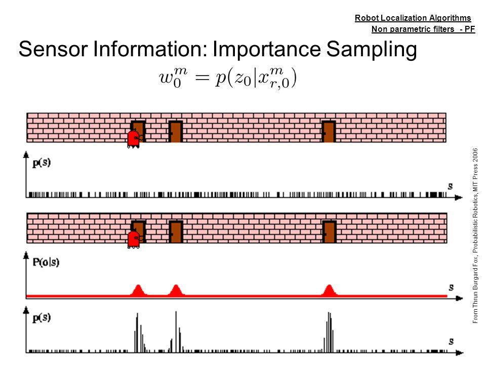 73/106 Sensor Information: Importance Sampling Non parametric filters - PF Robot Localization Algorithms From Thrun Burgard Fox, Probabilistic Robotic