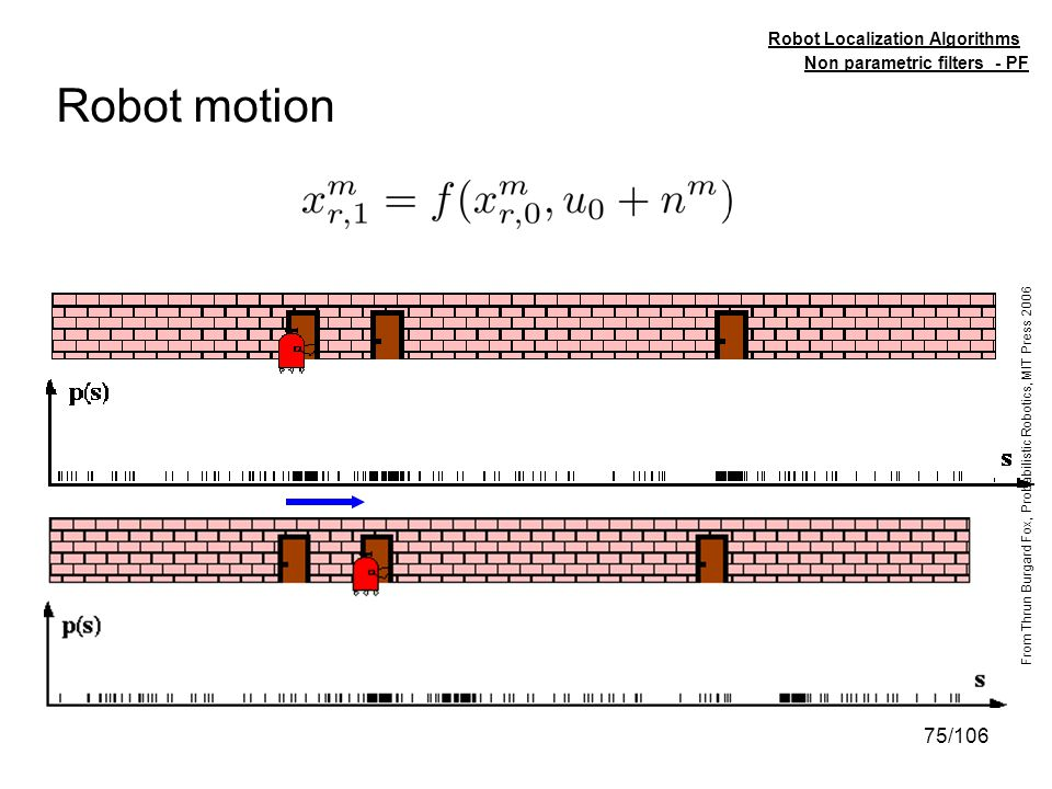 75/106 Robot motion Non parametric filters - PF Robot Localization Algorithms From Thrun Burgard Fox, Probabilistic Robotics, MIT Press 2006