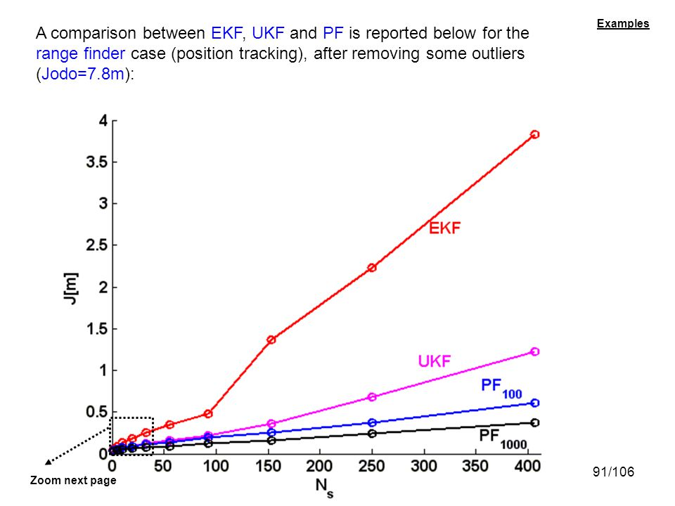 91/106 Examples A comparison between EKF, UKF and PF is reported below for the range finder case (position tracking), after removing some outliers (Jo