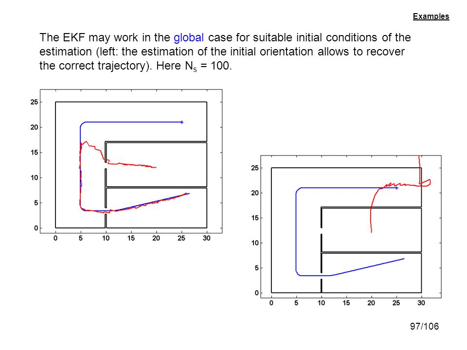 97/106 Examples The EKF may work in the global case for suitable initial conditions of the estimation (left: the estimation of the initial orientation