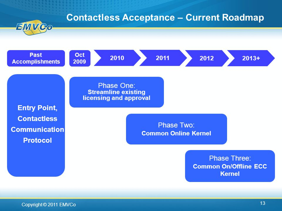 Copyright © 2011 EMVCo Contactless Acceptance – Current Roadmap 13 Phase One: Streamline existing licensing and approval Phase Two: Common Online Kernel Phase Three: Common On/Offline ECC Kernel Oct Past Accomplishments Entry Point, Contactless Communication Protocol