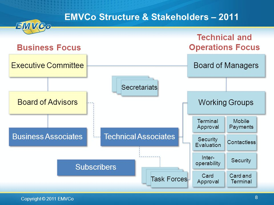 Copyright © 2011 EMVCo EMVCo Structure & Stakeholders – Technical and Operations Focus Executive Committee Business Focus Board of Advisors Secretariats Board of Managers Working Groups Security Card and Terminal Card and Terminal Approval Terminal Approval Contactless Card Approval Card Approval Security Evaluation Security Evaluation Inter- operability Inter- operability Mobile Payments Mobile Payments Business Associates Subscribers Technical Associates Task Forces