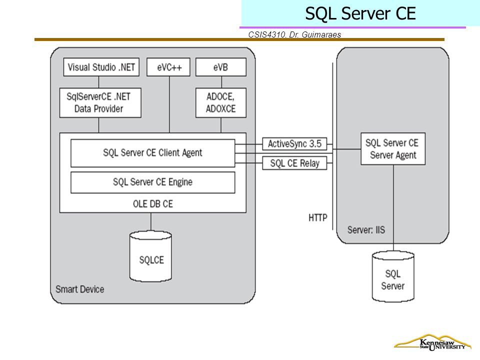 CSIS4310, Dr. Guimaraes SQL Server CE