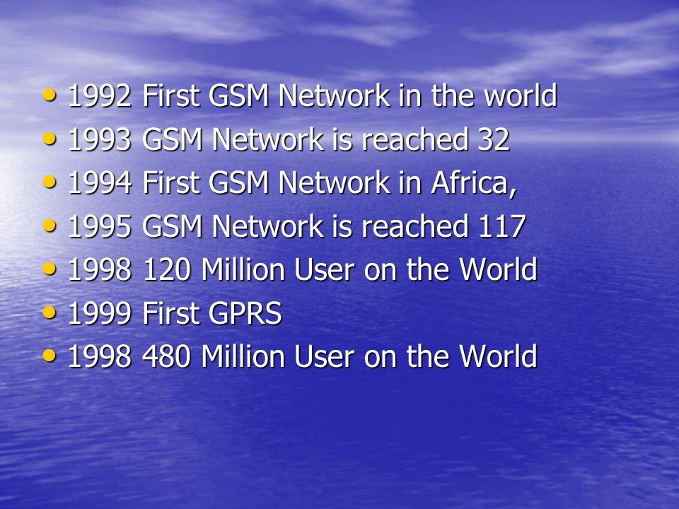 2003 863 Million User on the World 2003 863 Million User on the World 2004 3G World Congress 2004 3G World Congress 2007 2.4 Billion user on the world 2007 2.4 Billion user on the world