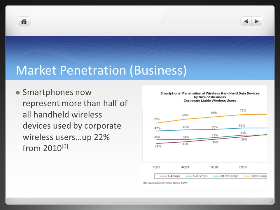 Market Penetration (Business) Smartphones now represent more than half of all handheld wireless devices used by corporate wireless users…up 22% from 2010 [6]