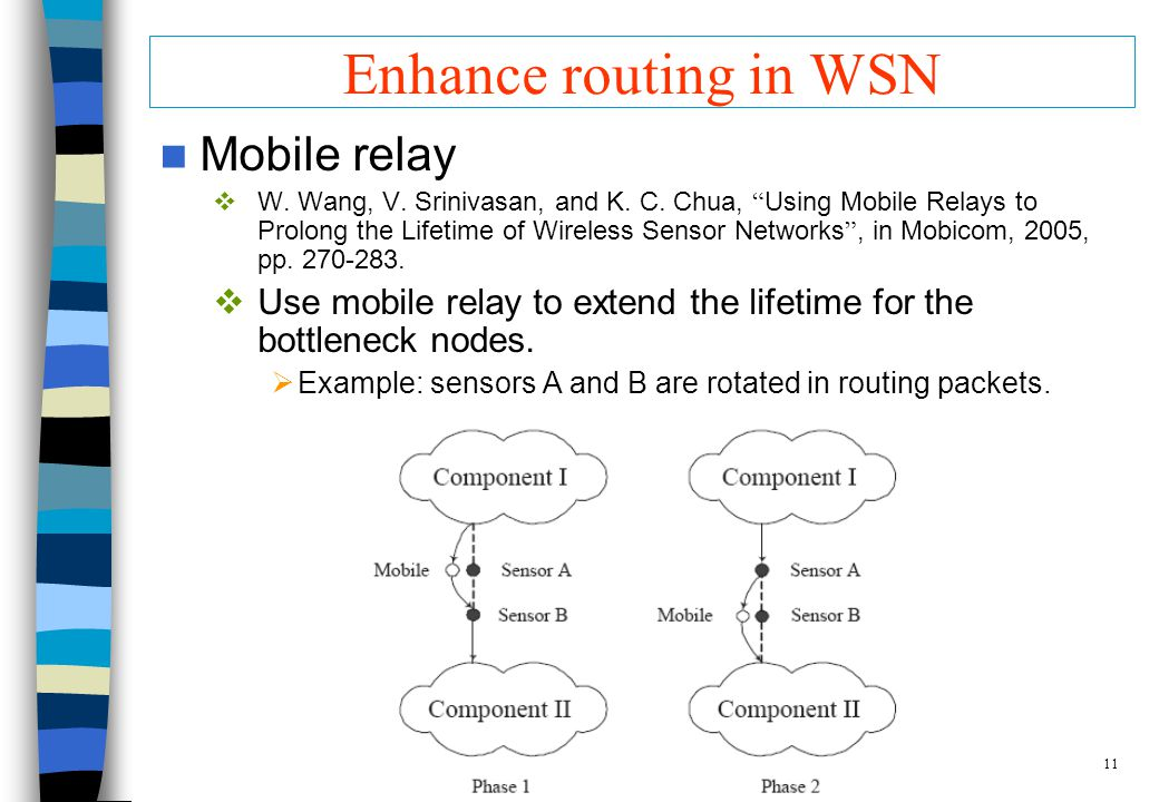 11 Enhance routing in WSN Mobile relay W. Wang, V.