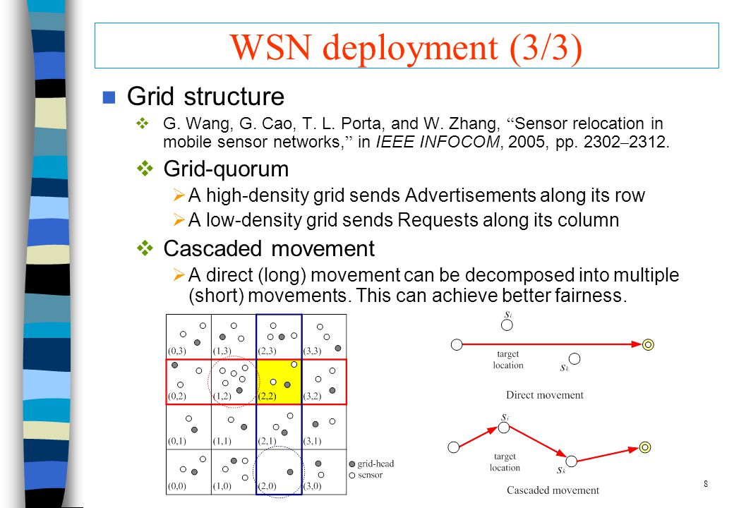 8 WSN deployment (3/3) Grid structure G. Wang, G.