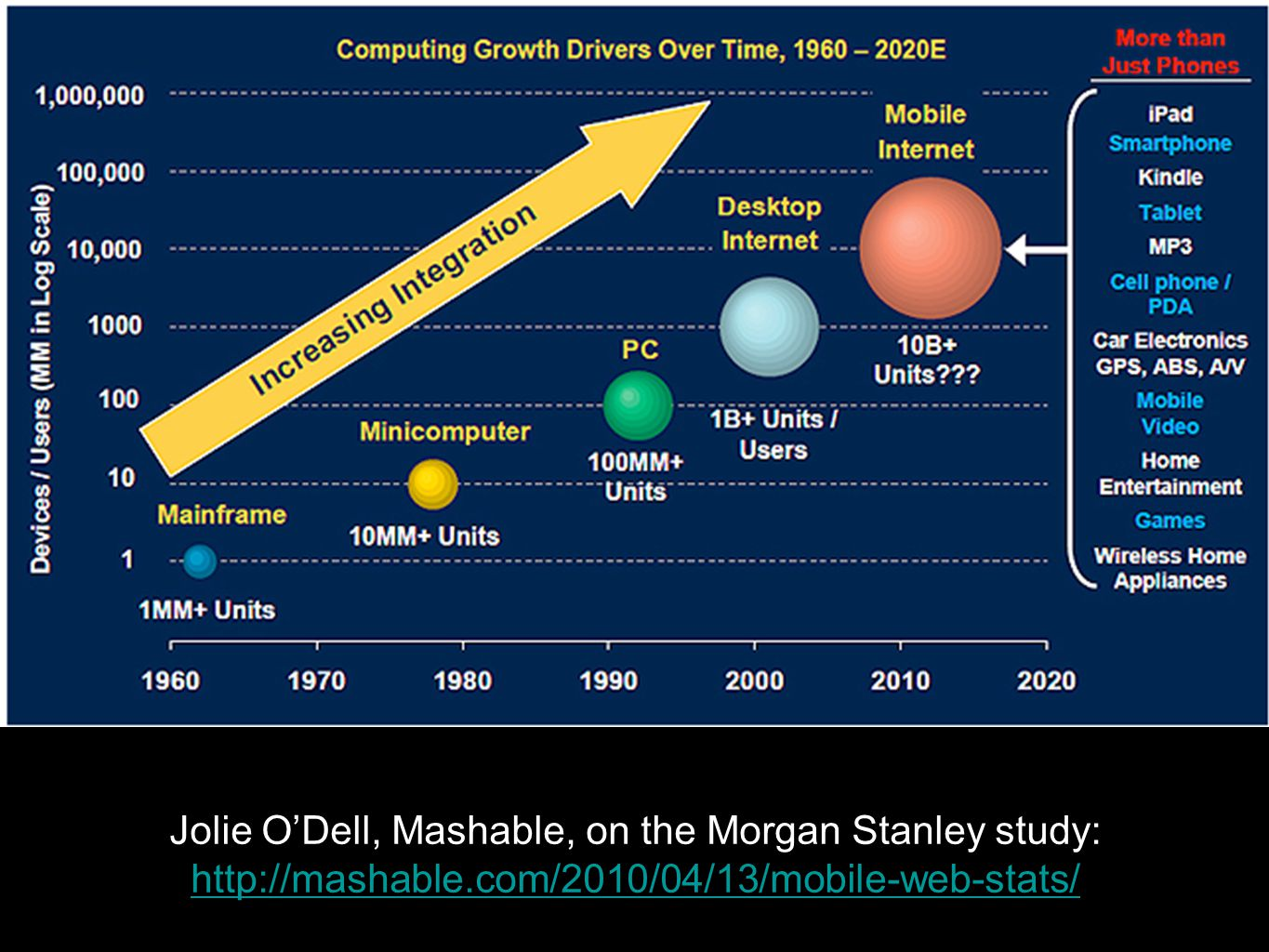 Jolie ODell, Mashable, on the Morgan Stanley study: http://mashable.com/2010/04/13/mobile-web-stats/