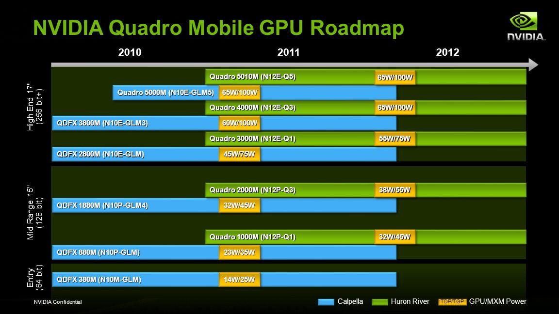 NVIDIA Confidential 201020112012 NVIDIA Quadro Mobile GPU Roadmap QDFX 380M (N10M-GLM) High End 17