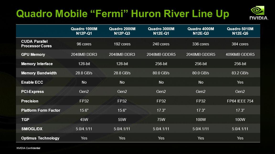 NVIDIA Confidential Quadro Mobile Fermi Huron River Line Up Quadro 1000M N12P-Q1 Quadro 2000M N12P-Q3 Quadro 3000M N12E-Q1 Quadro 4000M N12E-Q3 Quadro