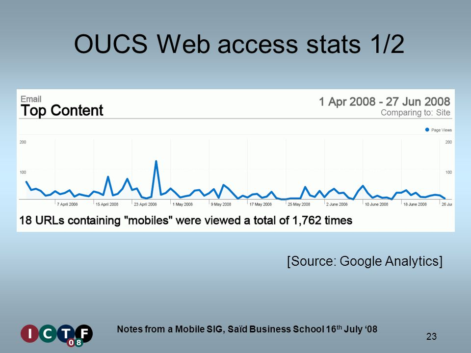 23 Notes from a Mobile SIG, Saïd Business School 16 th July 08 OUCS Web access stats 1/2 [Source: Google Analytics]