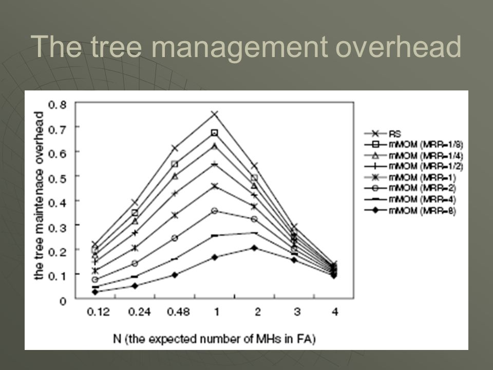 The tree management overhead