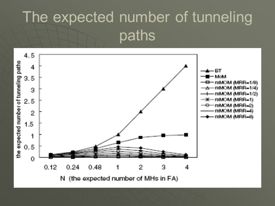 The expected number of tunneling paths